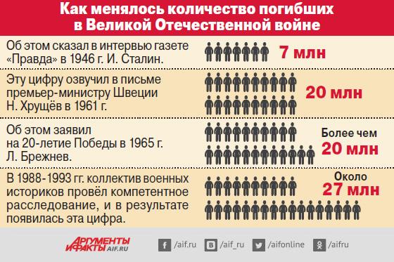 Факты о Великой Отечественной войне.