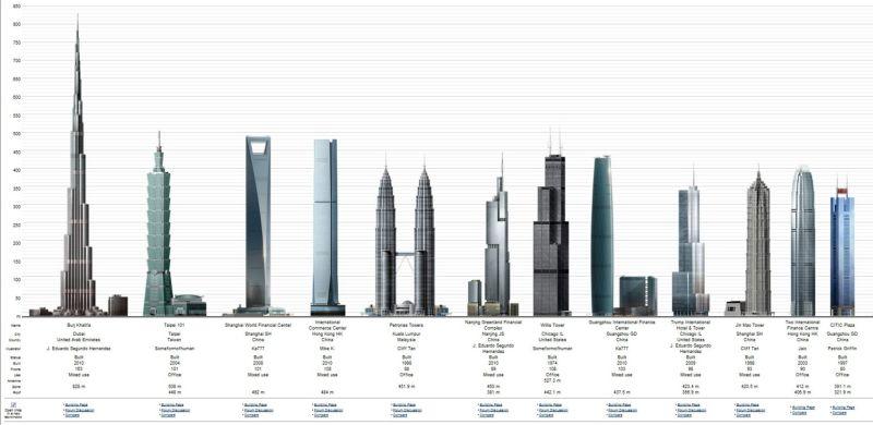 10 Самых высоких зданий в мире